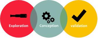 Schéma synthétisant les élément de la démarche : Exploration-Conception-Validation