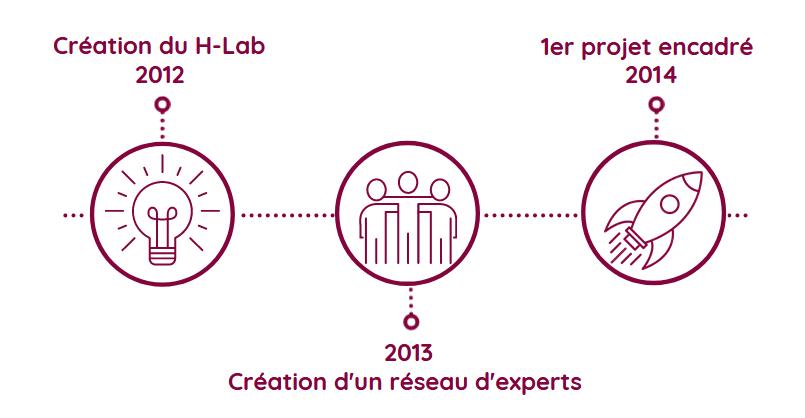 Cette image représente la frise chronologique du H-Lab indiquant sa création en 2012, la création d'un réseau d'experts en 2013 et le premier projet encadré en 2014.